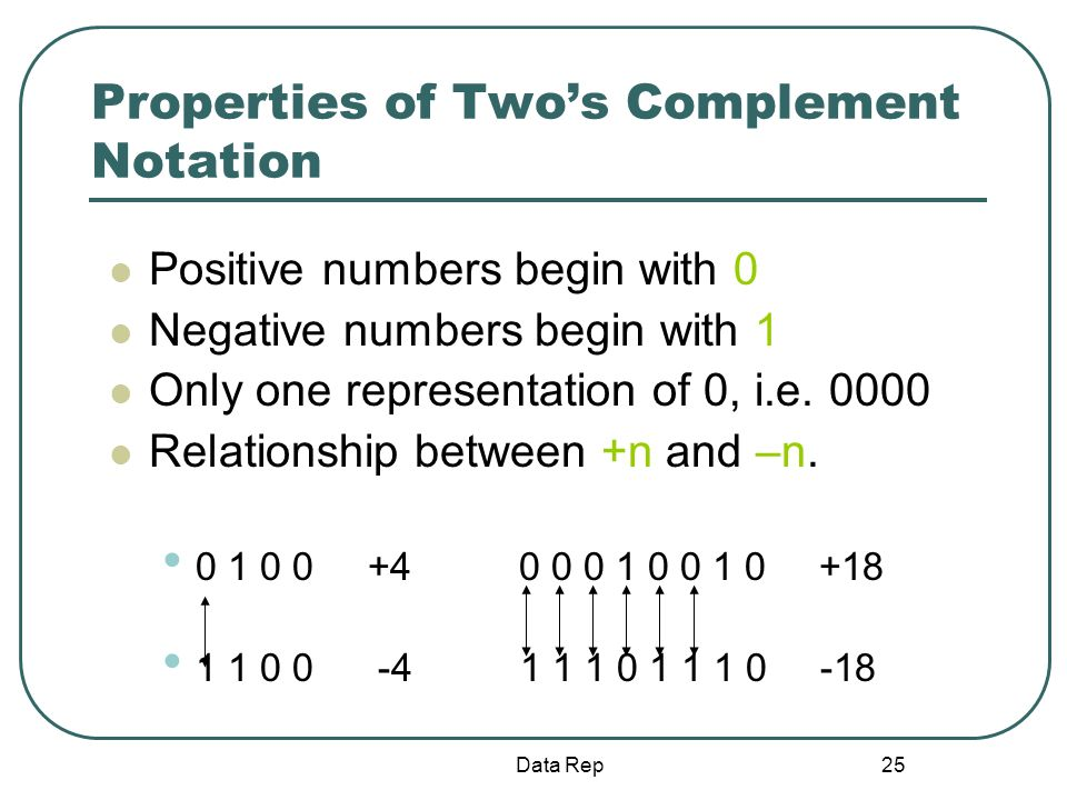 25 Properties of Twos Complement Notation Positive numbers begin with 0 Negative numbers begin with 1 Only one representation of 0, i.e. 0000 Relation