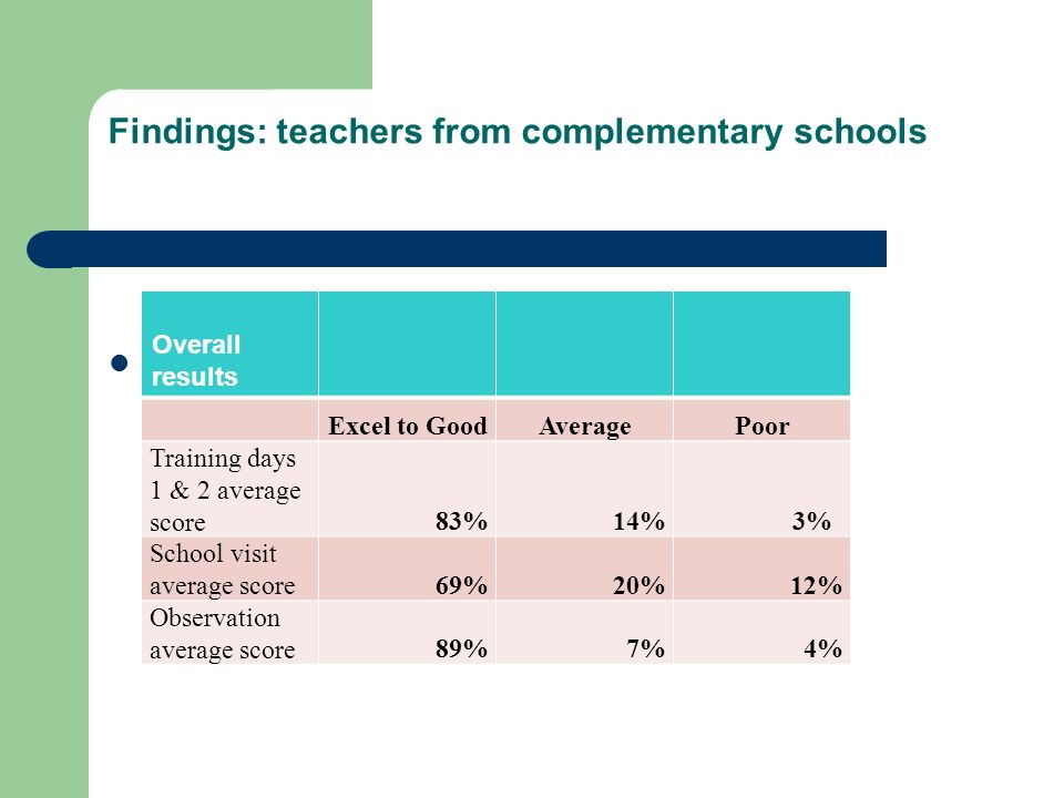 Findings: teachers from complementary schools Year 1 Overall results Excel to GoodAveragePoor Training days 1 & 2 average score83%14% 3% School visit