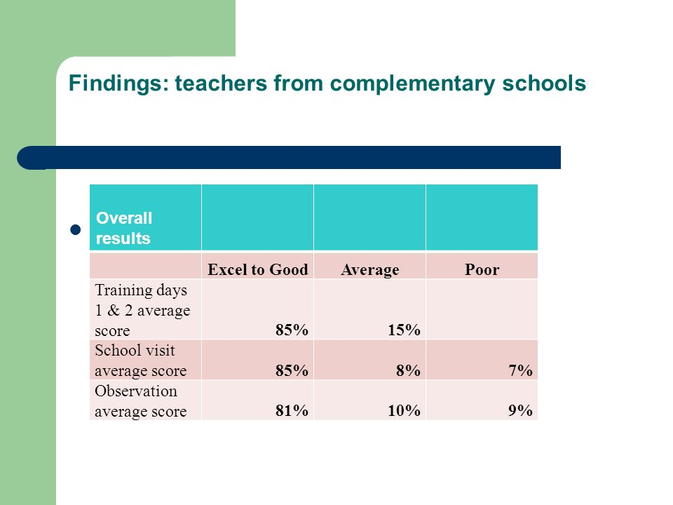 Findings: teachers from complementary schools Year 2 Overall results Excel to GoodAveragePoor Training days 1 & 2 average score85%15% School visit ave
