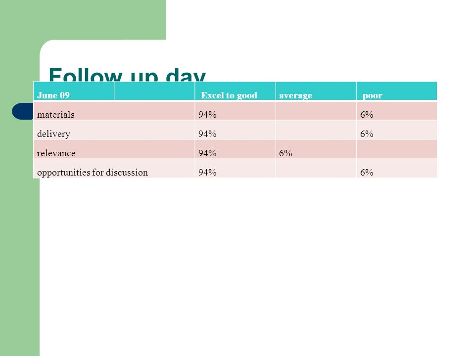 Follow up day June 09 Excel to goodaverage poor materials94%6% delivery94%6% relevance94%6% opportunities for discussion94%6%