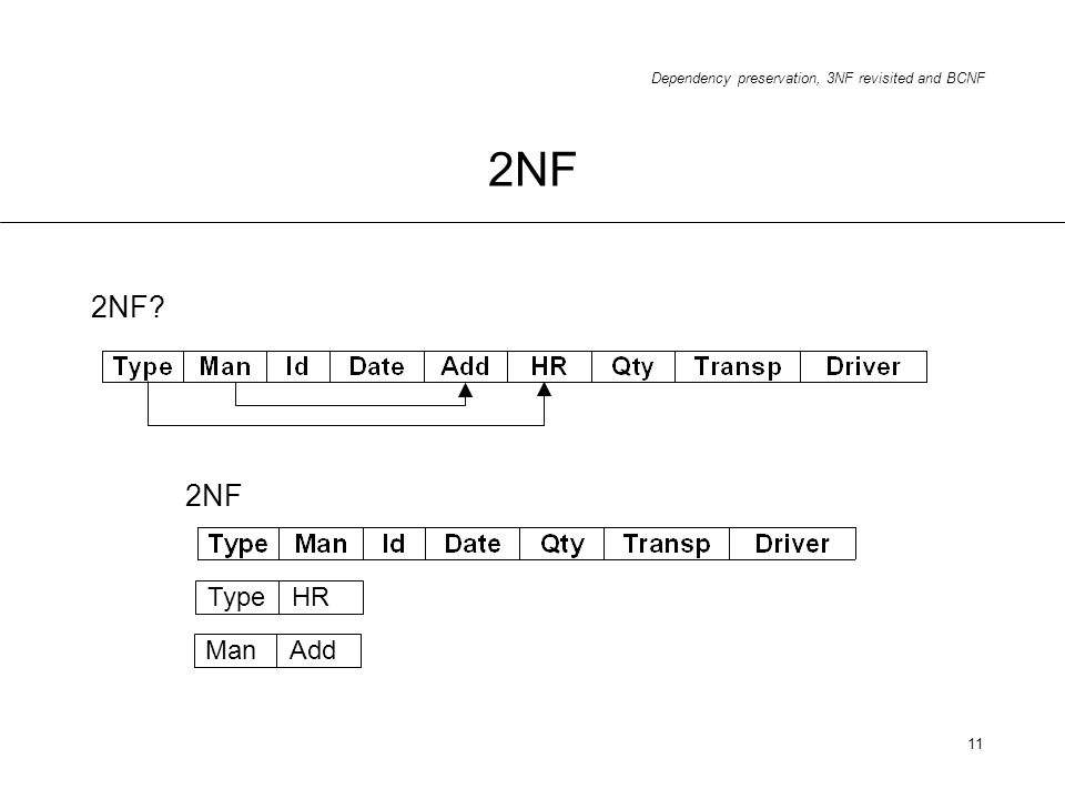 Dependency preservation, 3NF revisited and BCNF 11 2NF 2NF? 2NF TypeHR ManAdd