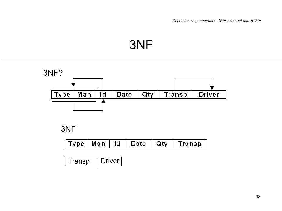 Dependency preservation, 3NF revisited and BCNF 12 3NF 3NF? 3NF Transp Driver