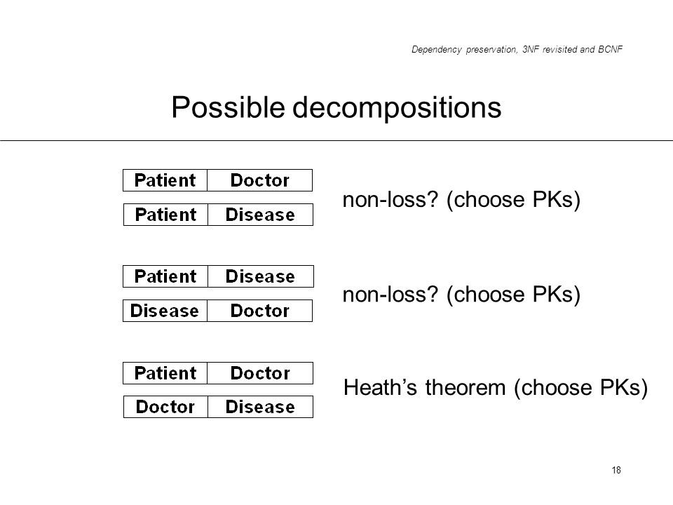 Dependency preservation, 3NF revisited and BCNF 18 Possible decompositions non-loss? (choose PKs) Heaths theorem (choose PKs)