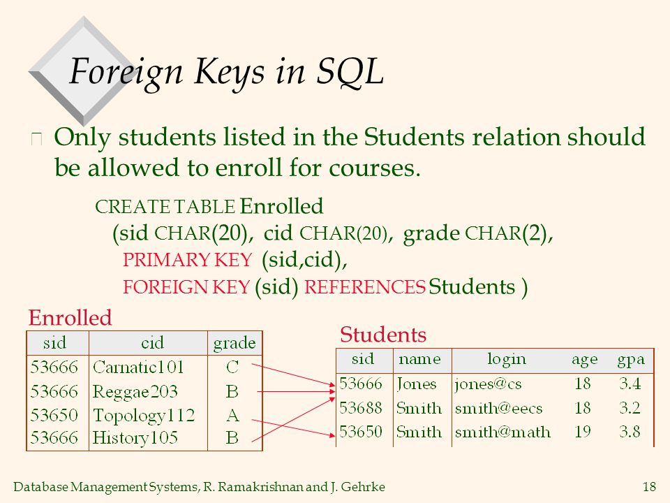 Database Management Systems, R. Ramakrishnan and J. Gehrke18 Foreign Keys in SQL v Only students listed in the Students relation should be allowed to