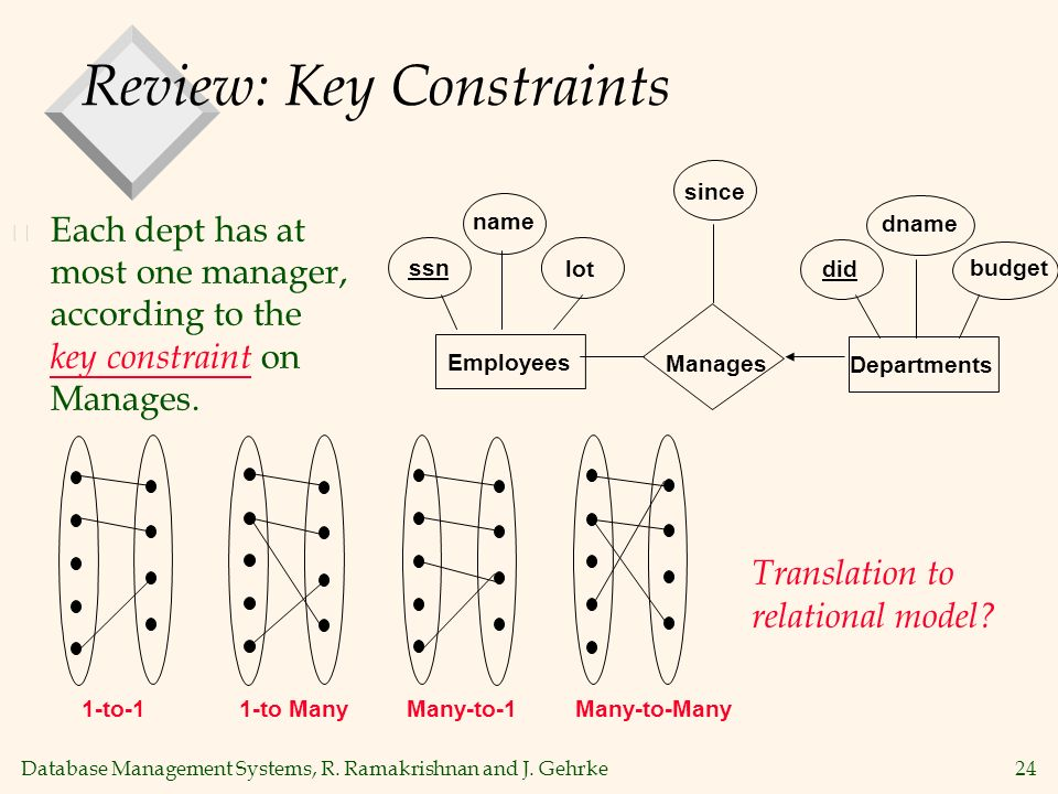 Database Management Systems, R. Ramakrishnan and J. Gehrke24 Review: Key Constraints v Each dept has at most one manager, according to the key constra