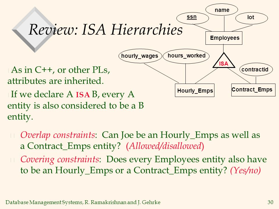 Database Management Systems, R. Ramakrishnan and J. Gehrke30 Review: ISA Hierarchies Contract_Emps name ssn Employees lot hourly_wages ISA Hourly_Emps