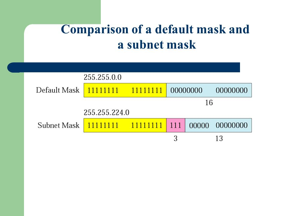 Figure 5-7 Comparison of a default mask and a subnet mask
