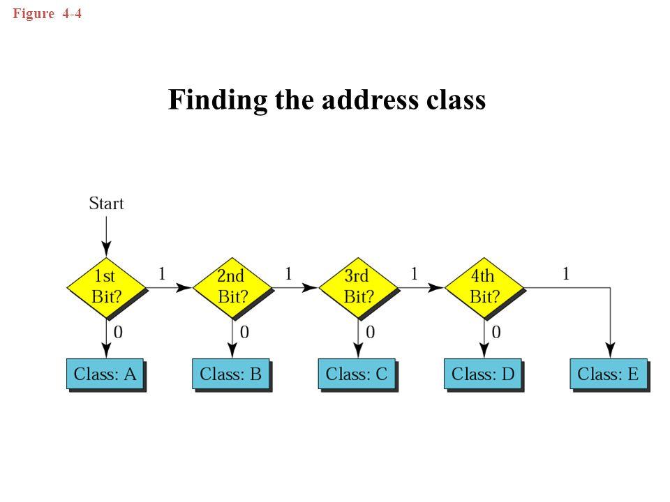 Figure 4-4 Finding the address class