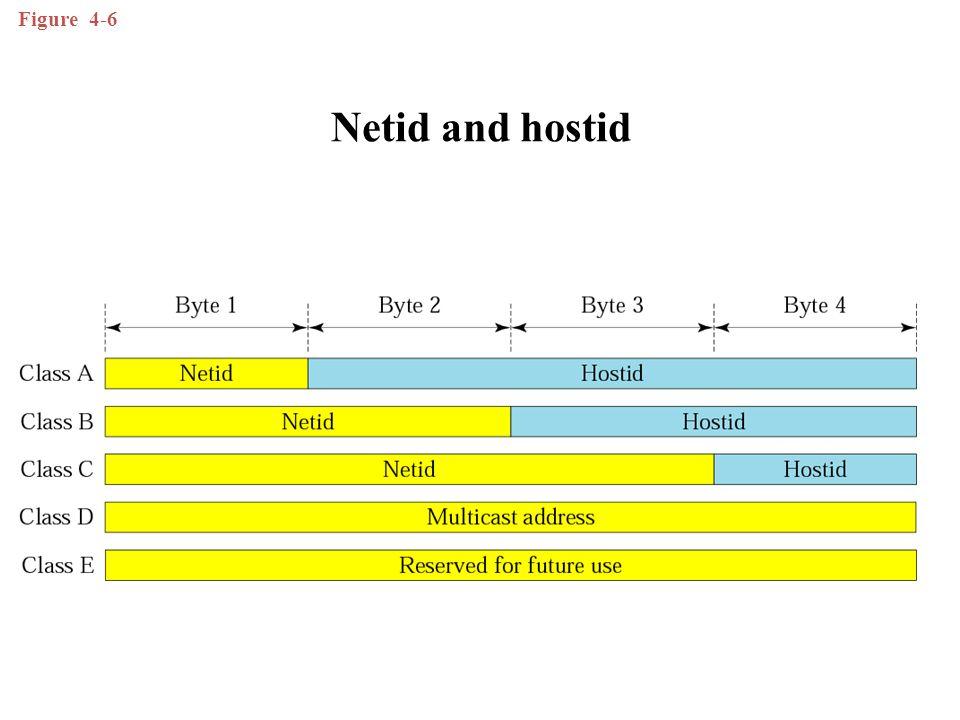 Figure 4-6 Netid and hostid