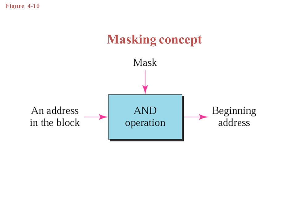 Figure 4-10 Masking concept