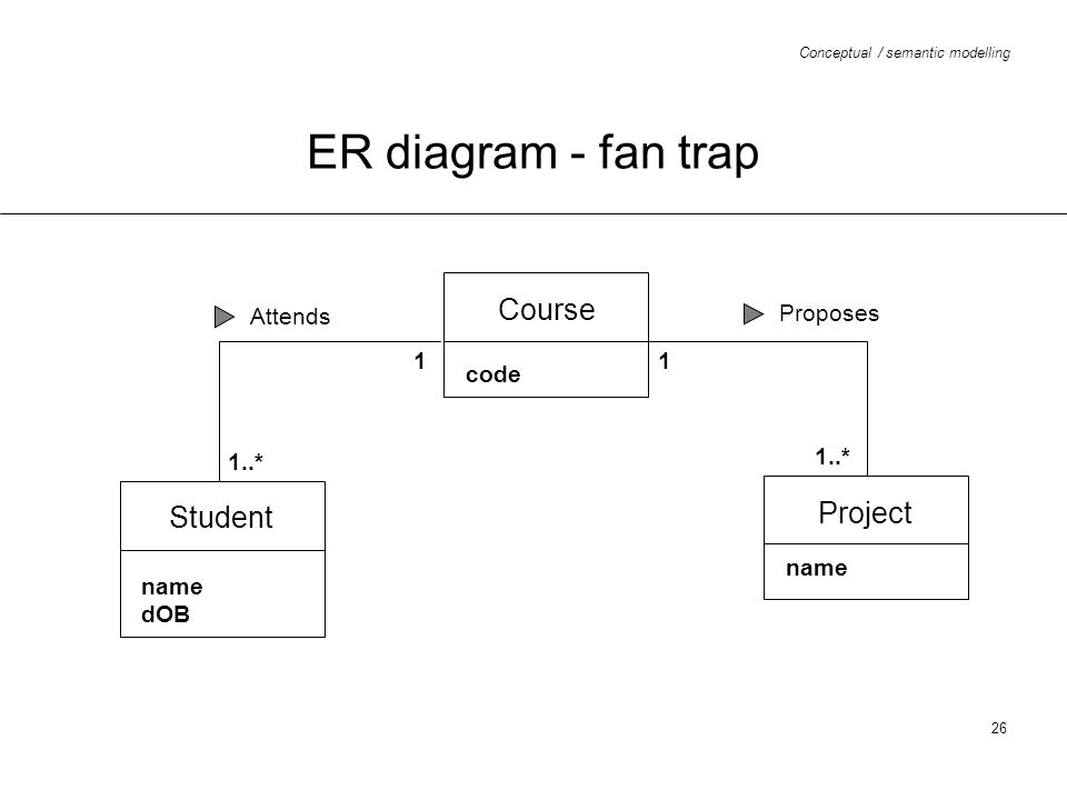 Conceptual / semantic modelling 26 ER diagram - fan trap Student name dOB Course code Project name Attends 1..* 1 Proposes 1..* 1