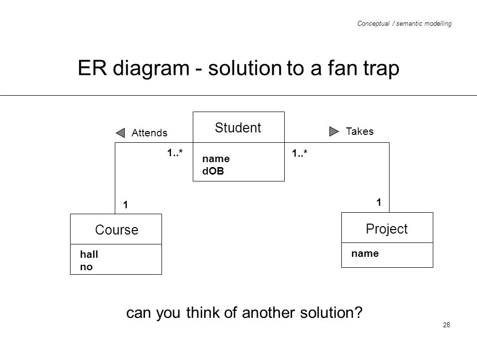 Conceptual / semantic modelling 28 ER diagram - solution to a fan trap Student name dOB Course hall no Project name Attends Takes 1..* 1 1 can you thi