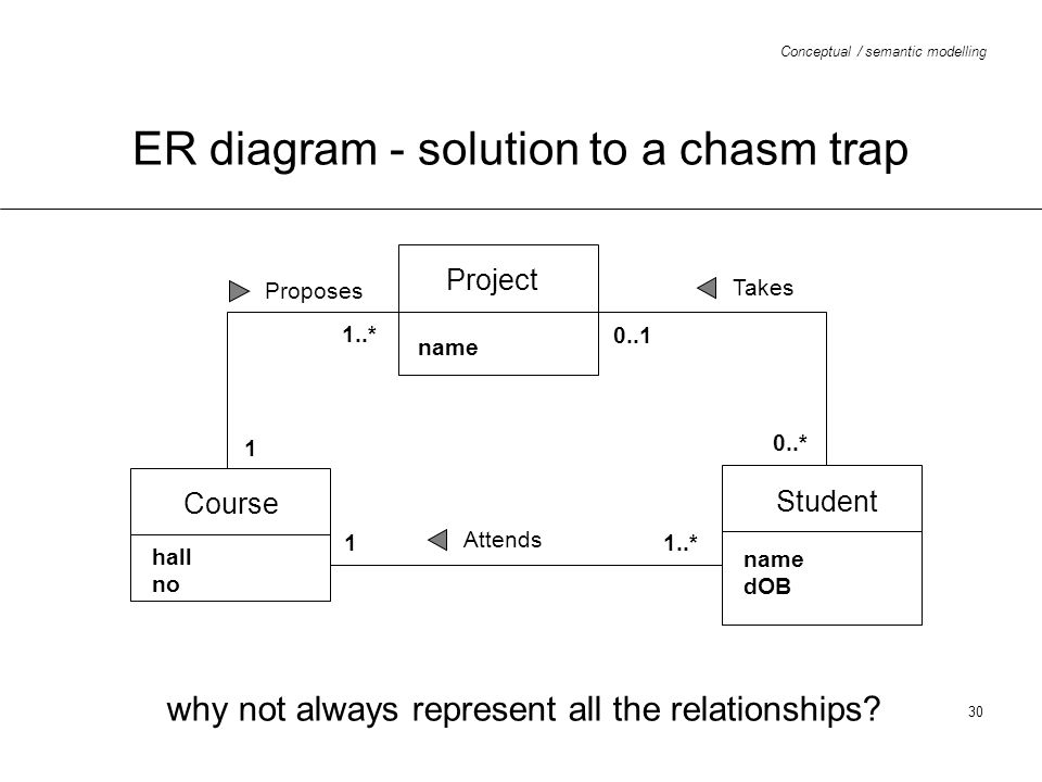 Conceptual / semantic modelling 30 ER diagram - solution to a chasm trap why not always represent all the relationships? Project name Course hall no S