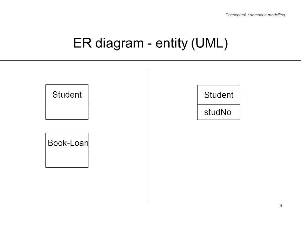 Conceptual / semantic modelling 20 ER diagram - relationships with attributes (UML) Staff name dOB Department name IsAffiliatedTo date position