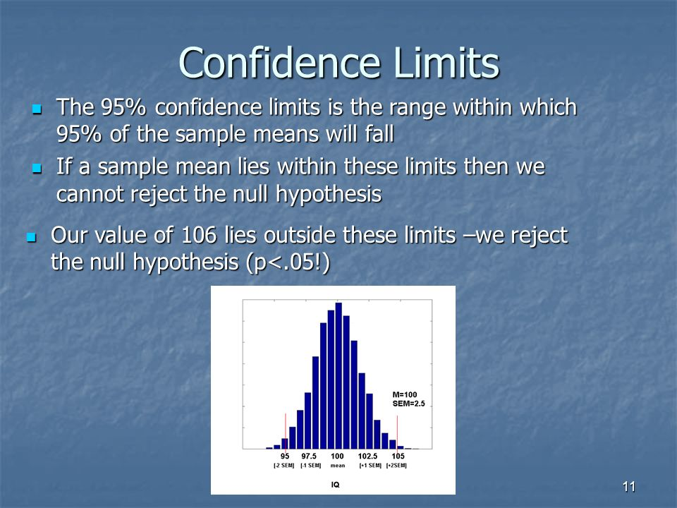 11 Confidence Limits The 95% confidence limits is the range within which 95% of the sample means will fall The 95% confidence limits is the range within which 95% of the sample means will fall If a sample mean lies within these limits then we cannot reject the null hypothesis If a sample mean lies within these limits then we cannot reject the null hypothesis Our value of 106 lies outside these limits –we reject the null hypothesis (p<.05!) Our value of 106 lies outside these limits –we reject the null hypothesis (p<.05!)