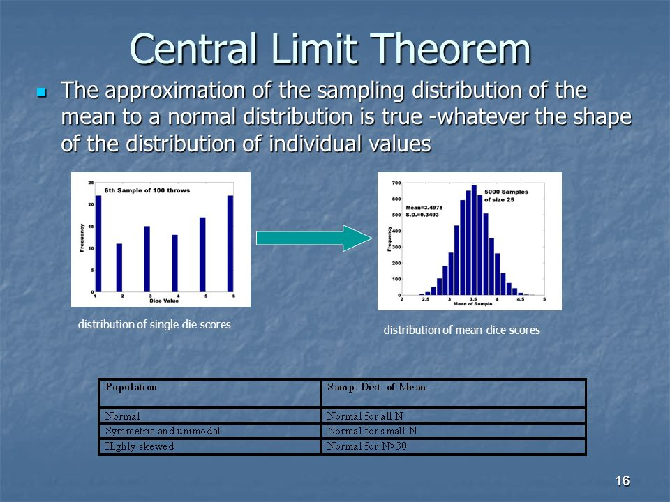 16 Central Limit Theorem The approximation of the sampling distribution of the mean to a normal distribution is true -whatever the shape of the distribution of individual values The approximation of the sampling distribution of the mean to a normal distribution is true -whatever the shape of the distribution of individual values distribution of single die scores distribution of mean dice scores