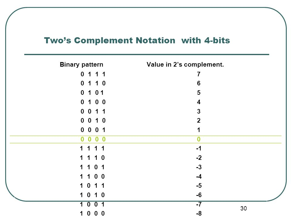 30 Twos Complement Notation with 4-bits Binary pattern Value in 2s complement. 0 1 1 17 0 1 1 06 0 1 0 15 0 1 0 04 0 0 1 13 0 0 1 02 0 0 0 11 0 0 0 00
