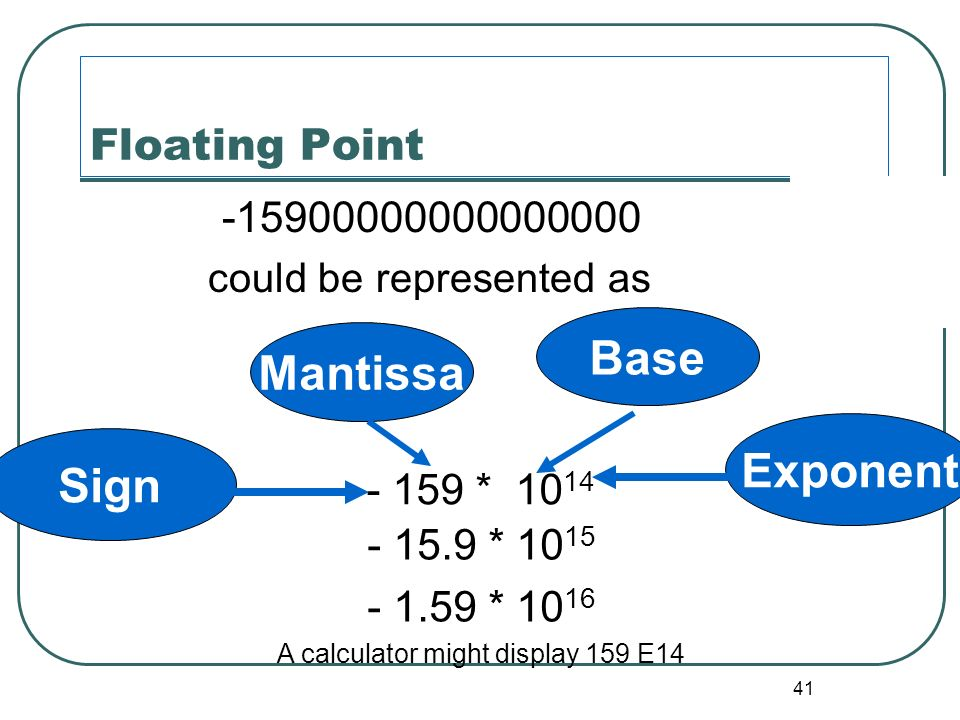 41 Floating Point -15900000000000000 could be represented as - 15.9 * 10 15 - 1.59 * 10 16 A calculator might display 159 E14 - 159 * 10 14 SignExpone