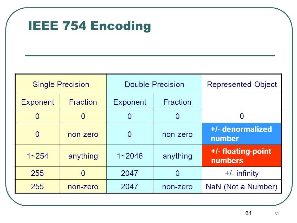 61 IEEE 754 Encoding Single PrecisionDouble PrecisionRepresented Object ExponentFractionExponentFraction 00000 0non-zero0 +/- denormalized number 1~25