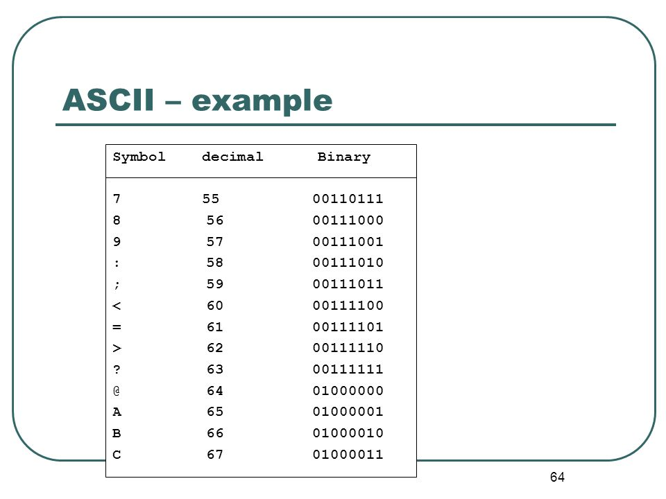 64 ASCII – example Symbol decimal Binary 7 55 00110111 8 56 00111000 9 57 00111001 : 58 00111010 ; 59 00111011 < 60 00111100 = 61 00111101 > 62 001111
