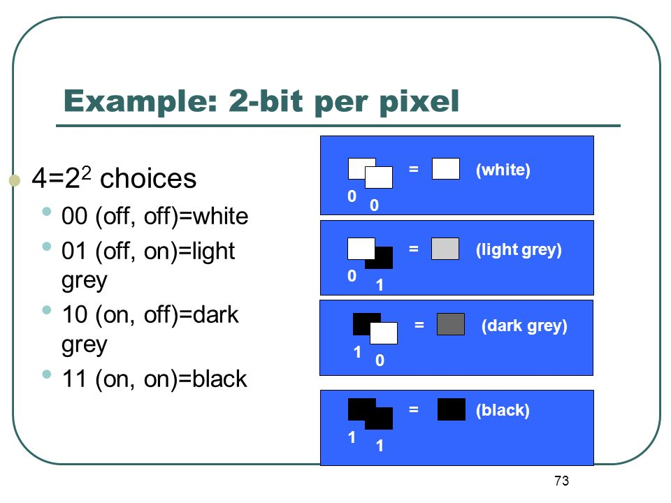 73 Example: 2-bit per pixel 4=2 2 choices 00 (off, off)=white 01 (off, on)=light grey 10 (on, off)=dark grey 11 (on, on)=black 0 0 =(white) 1 0 =(dark