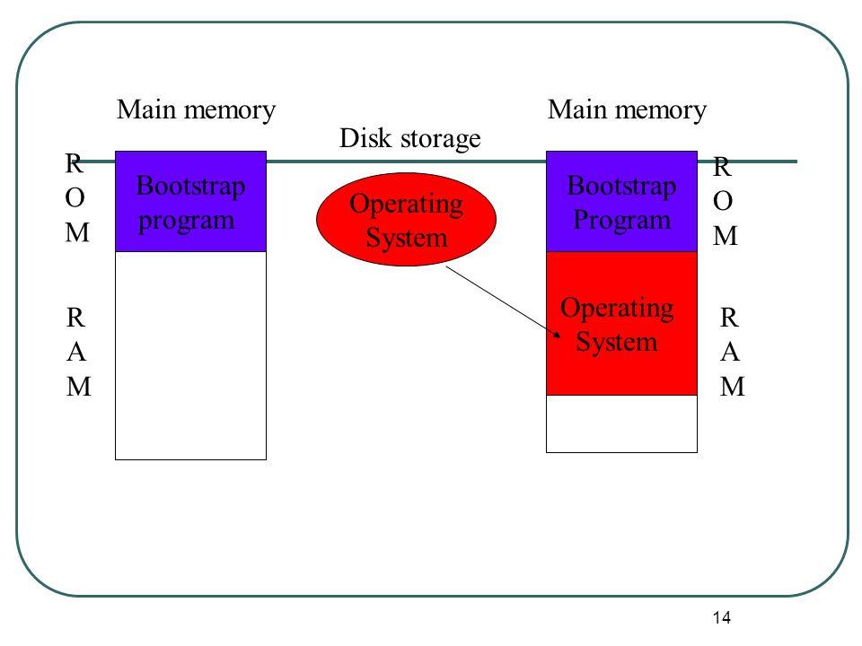 14 Operating System Main memory Bootstrap program Main memory Bootstrap Program Operating System Disk storage ROMROM ROMROM RAMRAM RAMRAM