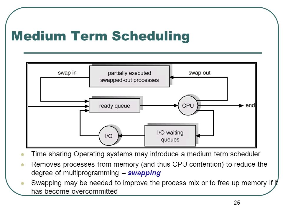 25 Medium Term Scheduling Time sharing Operating systems may introduce a medium term scheduler Removes processes from memory (and thus CPU contention)