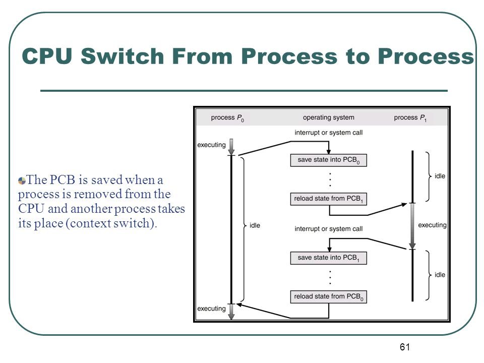 61 CPU Switch From Process to Process The PCB is saved when a process is removed from the CPU and another process takes its place (context switch).