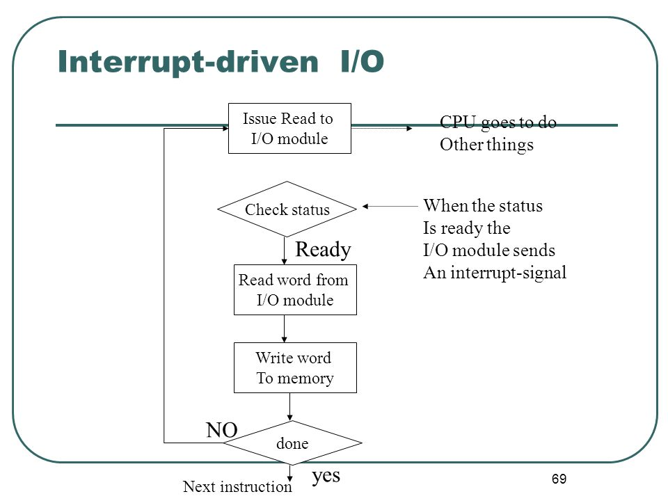 69 Interrupt-driven I/O Issue Read to I/O module Check status Read word from I/O module Write word To memory done yes NO Next instruction Ready CPU go