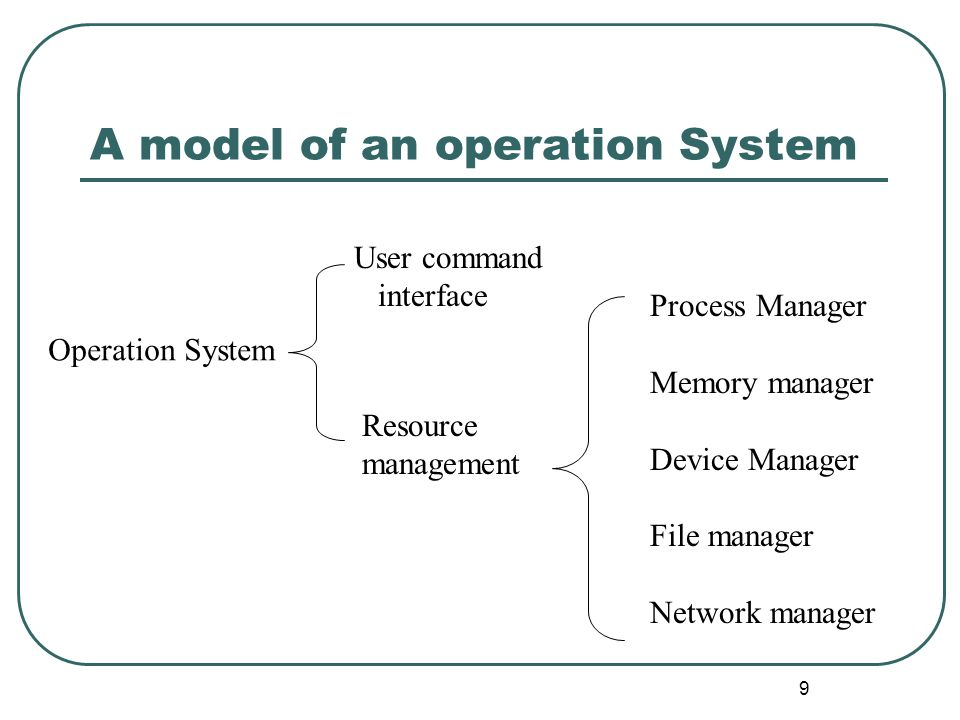 9 Operation System User command interface Resource management Process Manager Memory manager Device Manager File manager Network manager A model of an
