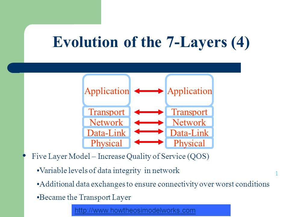 Evolution of the 7-Layers (4) Transport Application Network Physical Data-Link Transport Application Network Physical Data-Link 1 http://www.howtheosimodelworks.com Five Layer Model – Increase Quality of Service (QOS) Variable levels of data integrity in network Additional data exchanges to ensure connectivity over worst conditions Became the Transport Layer