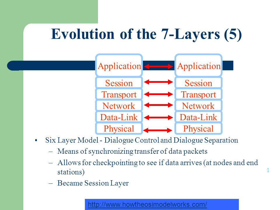 Evolution of the 7-Layers (5) Six Layer Model - Dialogue Control and Dialogue Separation –Means of synchronizing transfer of data packets –Allows for checkpointing to see if data arrives (at nodes and end stations) –Became Session Layer Transport Network Physical Data-Link Session Application Transport Network Physical Data-Link Session Application 1 http://www.howtheosimodelworks.com/