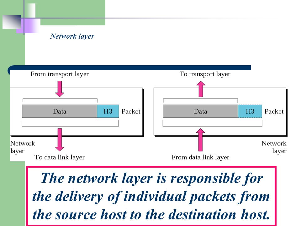 Network layer The network layer is responsible for the delivery of individual packets from the source host to the destination host.