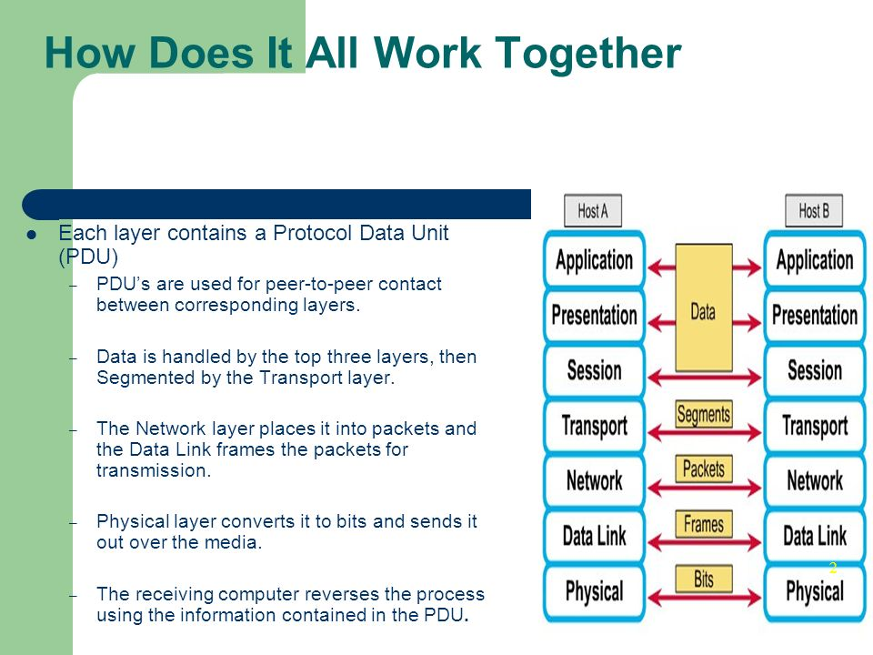 How Does It All Work Together Each layer contains a Protocol Data Unit (PDU) – PDUs are used for peer-to-peer contact between corresponding layers. –
