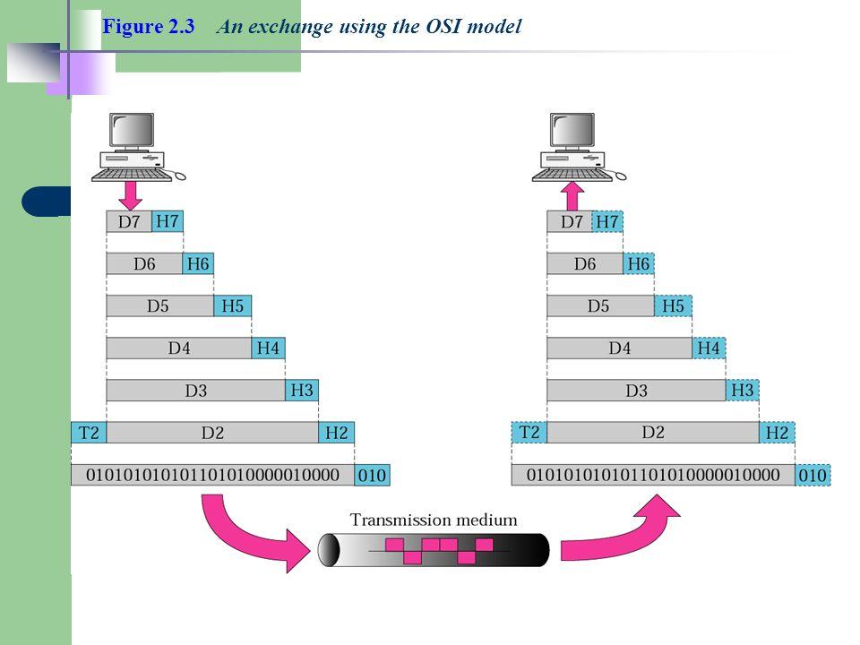 Figure 2.3 An exchange using the OSI model