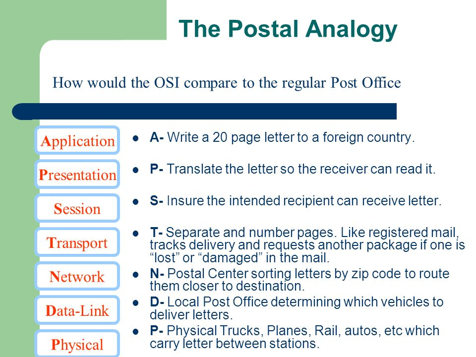 The Postal Analogy A- Write a 20 page letter to a foreign country. P- Translate the letter so the receiver can read it. S- Insure the intended recipie