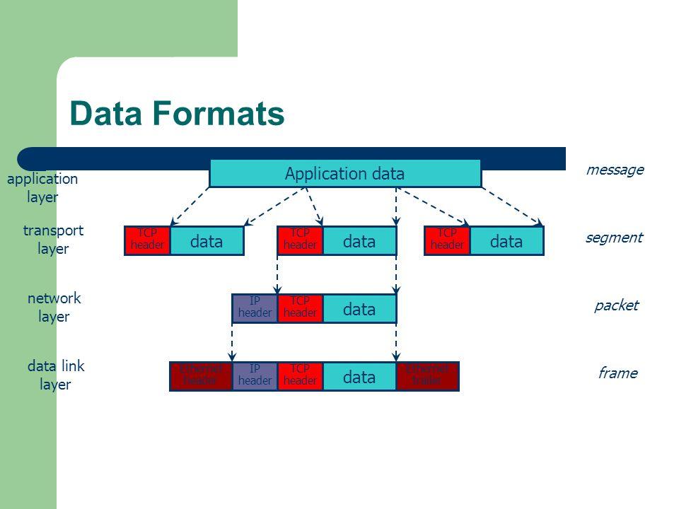 Data Formats Application data data TCP header data TCP header data TCP header data TCP header IP header data TCP header IP header Ethernet header Ethe