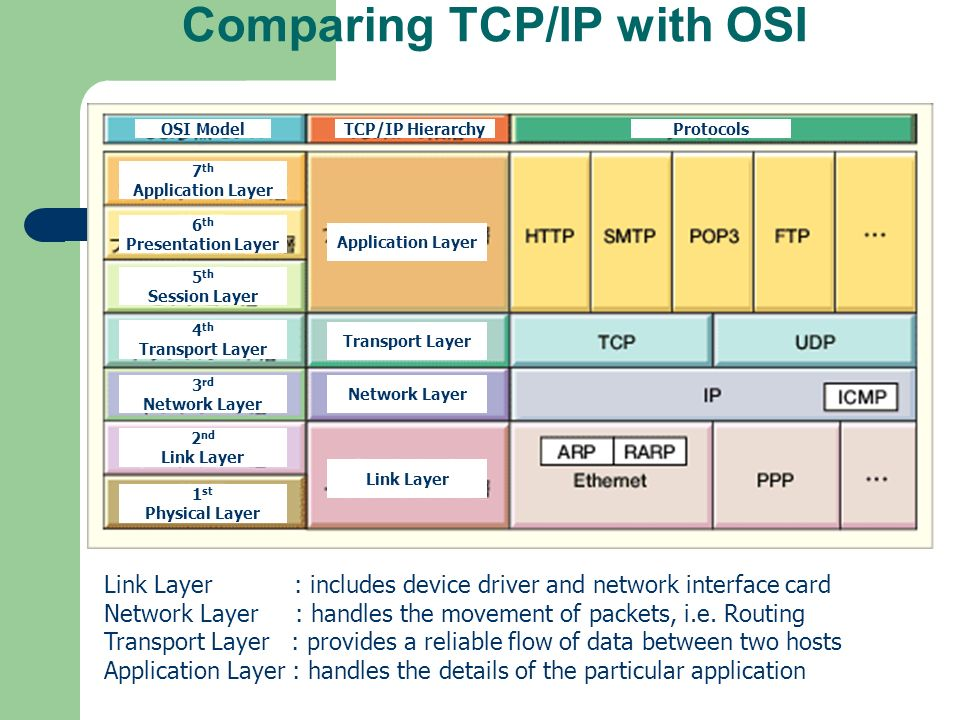 Comparing TCP/IP with OSI OSI ModelTCP/IP HierarchyProtocols 7 th Application Layer 6 th Presentation Layer 5 th Session Layer 4 th Transport Layer 3 rd Network Layer 2 nd Link Layer 1 st Physical Layer Application Layer Transport Layer Network Layer Link Layer Link Layer : includes device driver and network interface card Network Layer : handles the movement of packets, i.e.