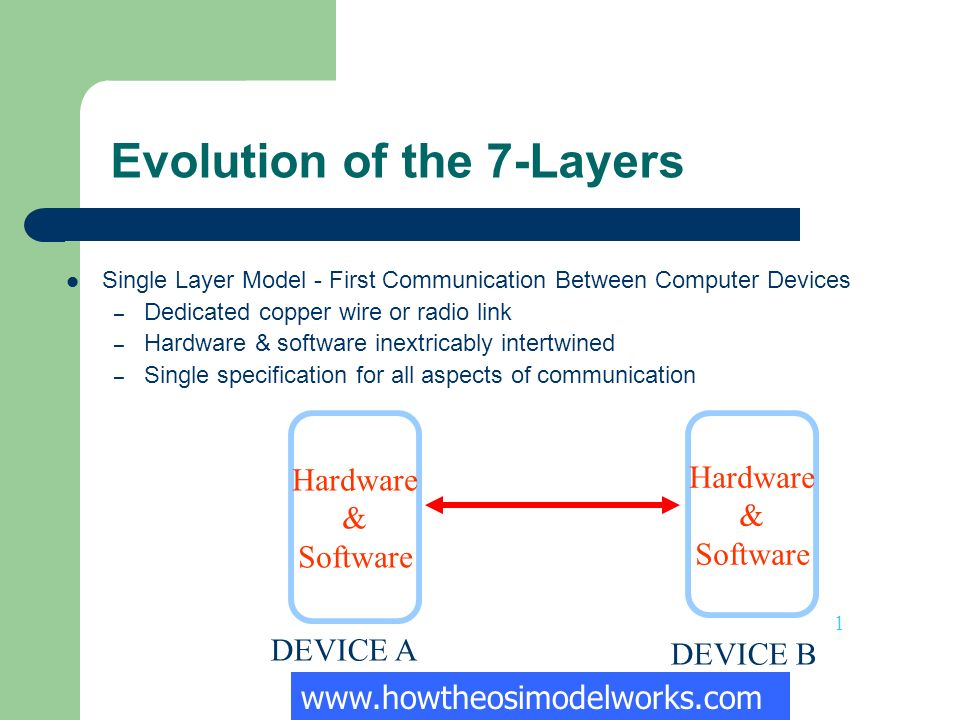Evolution of the 7-Layers Single Layer Model - First Communication Between Computer Devices – Dedicated copper wire or radio link – Hardware & software inextricably intertwined – Single specification for all aspects of communication DEVICE A DEVICE B Hardware & Software Hardware & Software www.howtheosimodelworks.com 1