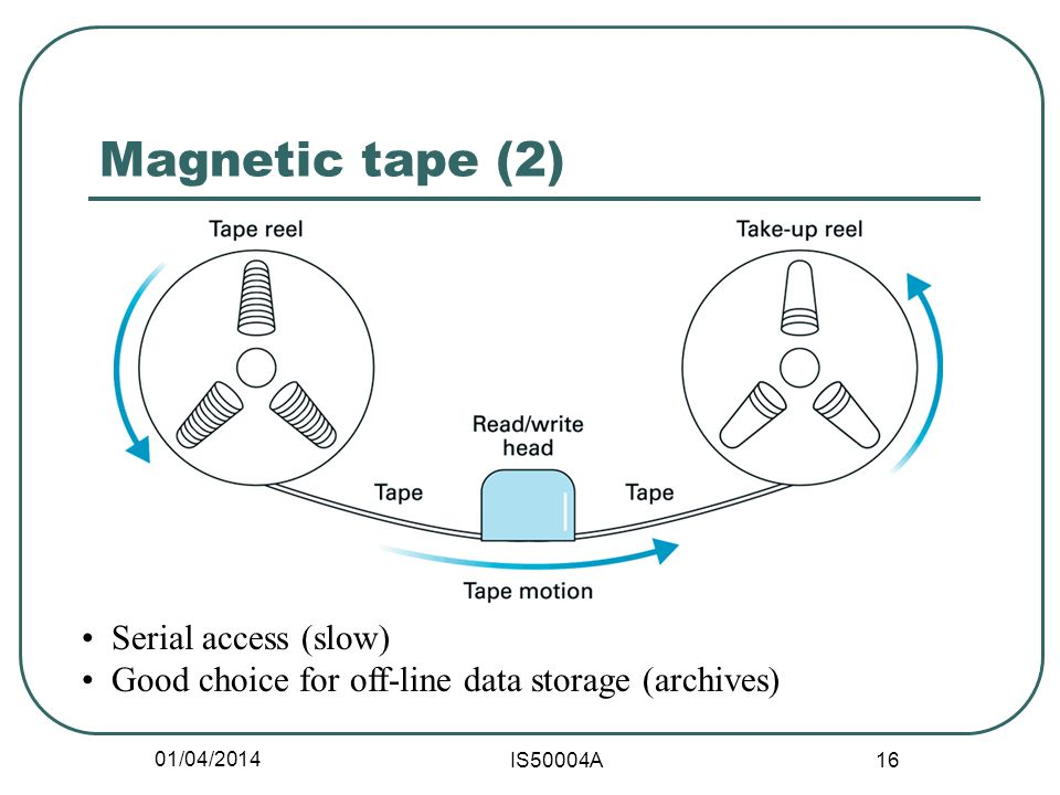 01/04/2014 IS50004A 16 Magnetic tape (2) Serial access (slow) Good choice for off-line data storage (archives)