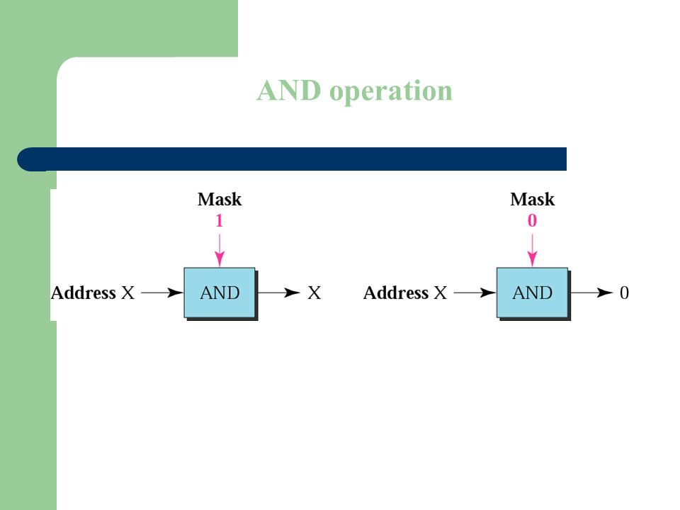 Figure 4-11 AND operation