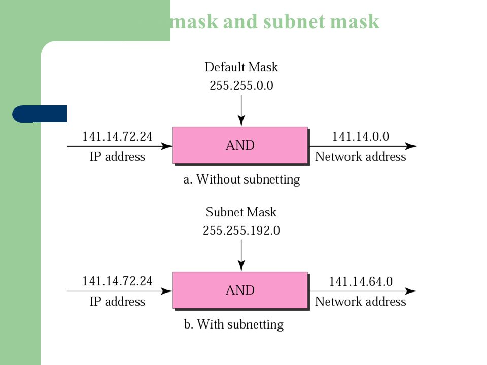 Figure 5-5 Default mask and subnet mask