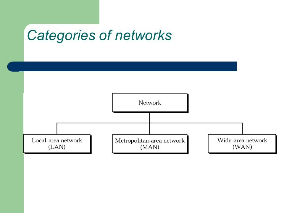 Categories of networks