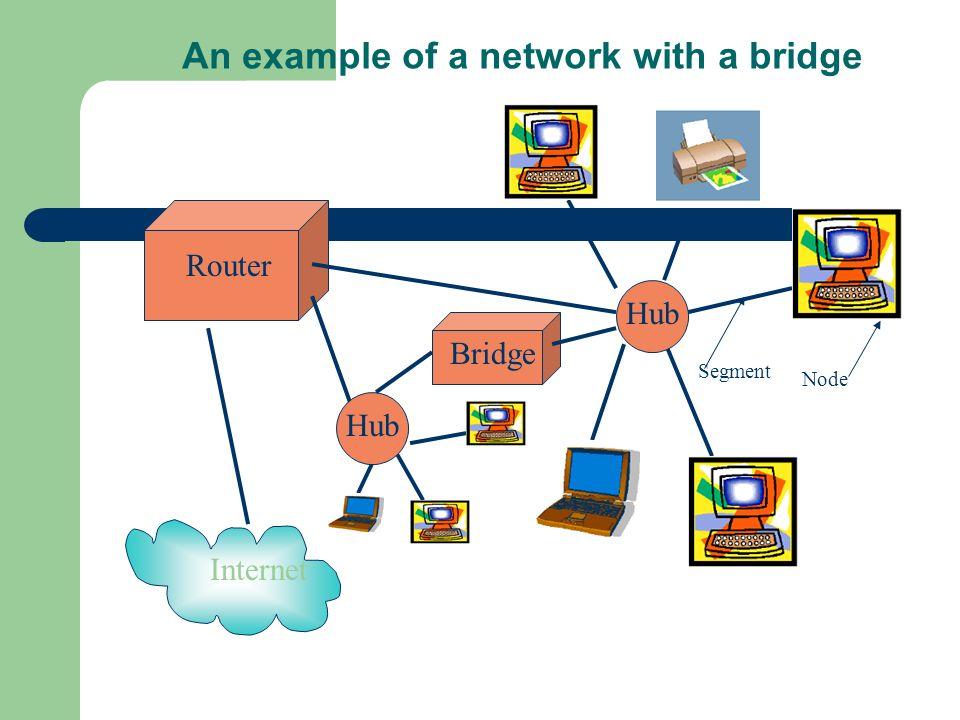 Router An example of a network with a bridge Internet Segment Node Hub Bridge