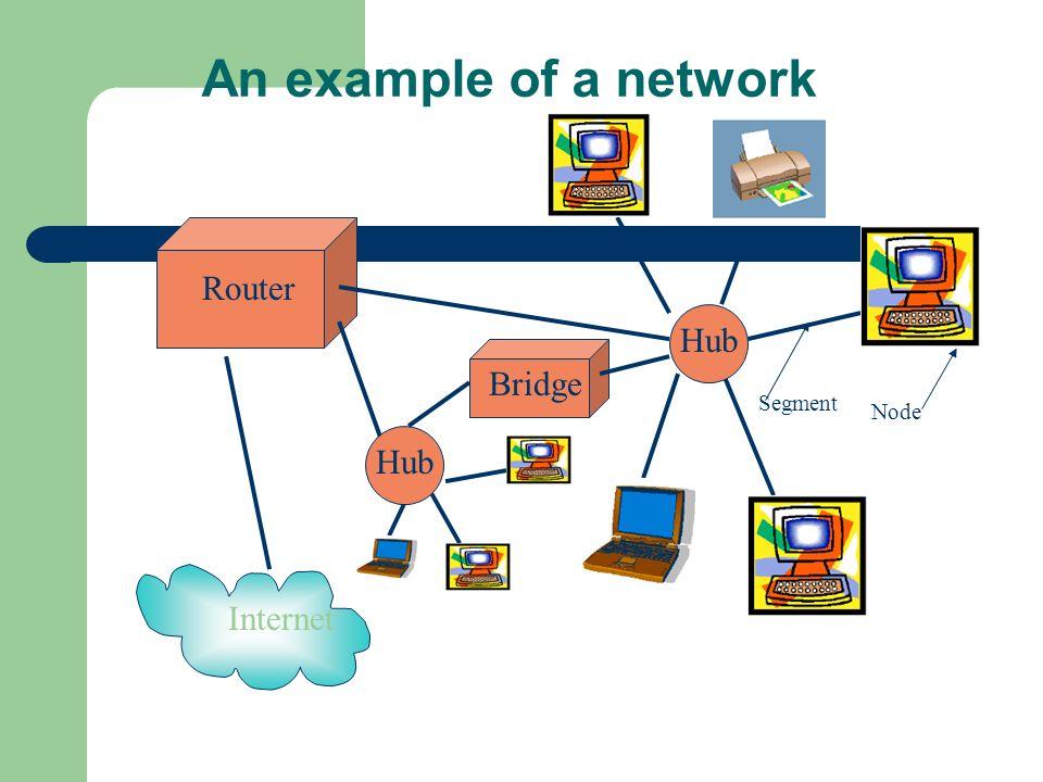 Router An example of a network Internet Segment Node Hub Bridge