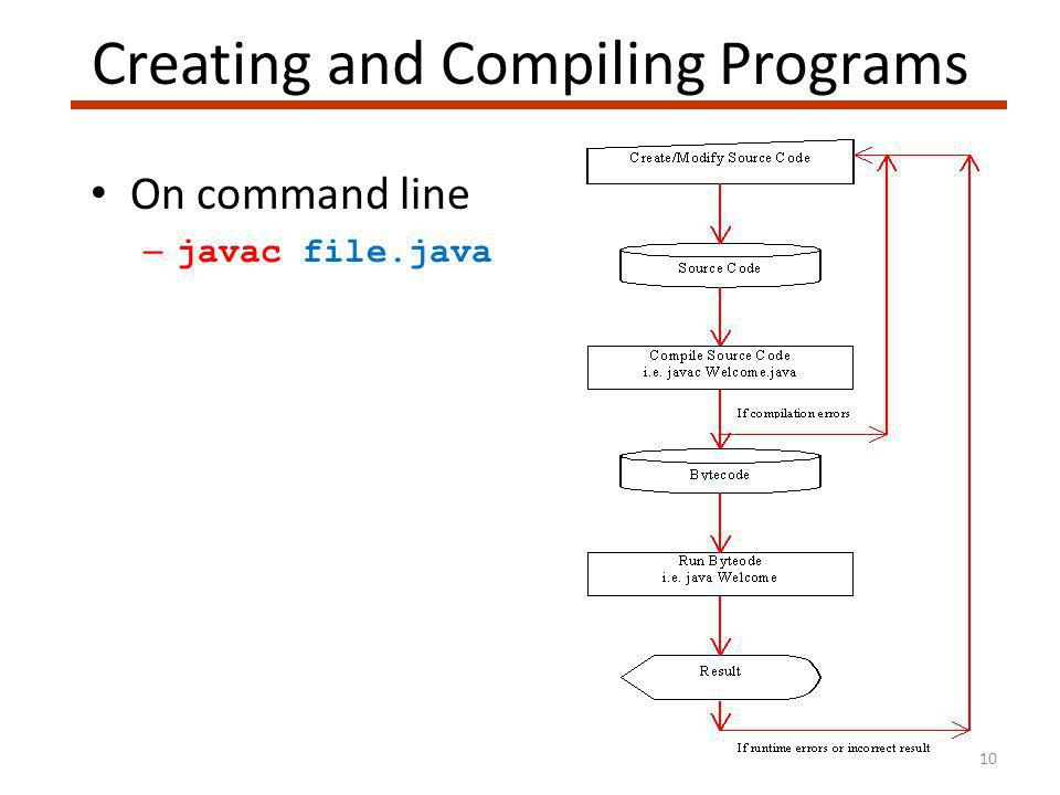 10 Creating and Compiling Programs On command line – javac file.java