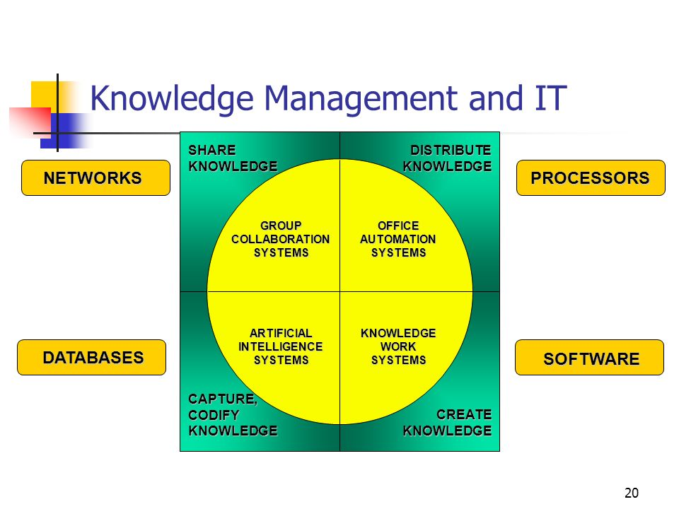 19 Knowledge Processes 1 A Mechanistic View People as Computers Creation Acquisition Transmission Storage Retrieval