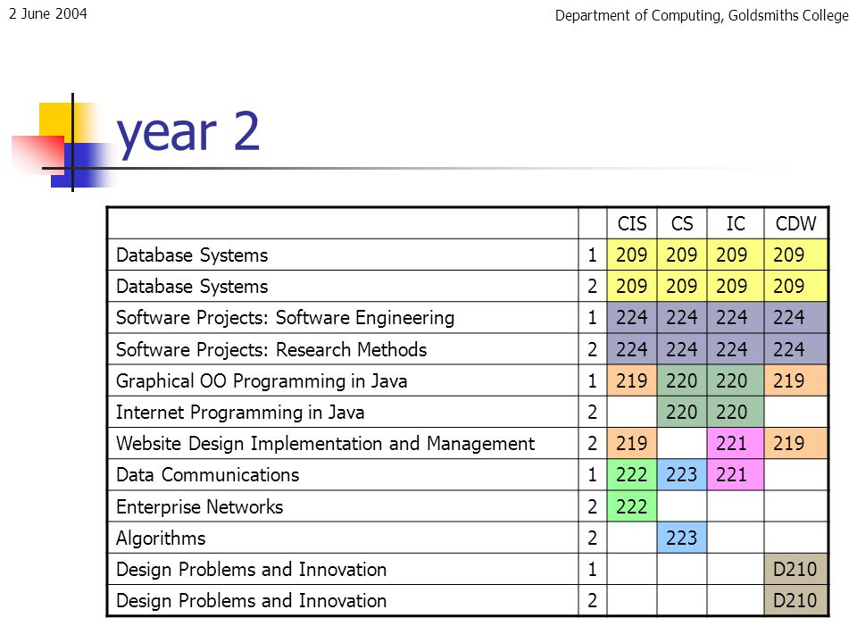 Department of Computing, Goldsmiths College 2 June 2004 year 2 CISCSICCDW Database Systems1209 Database Systems2209 Software Projects: Software Engineering1224 Software Projects: Research Methods2224 Graphical OO Programming in Java1219220 219 Internet Programming in Java2220 Website Design Implementation and Management2219221219 Data Communications1222223221 Enterprise Networks2222 Algorithms2223 Design Problems and Innovation1D210 Design Problems and Innovation2D210