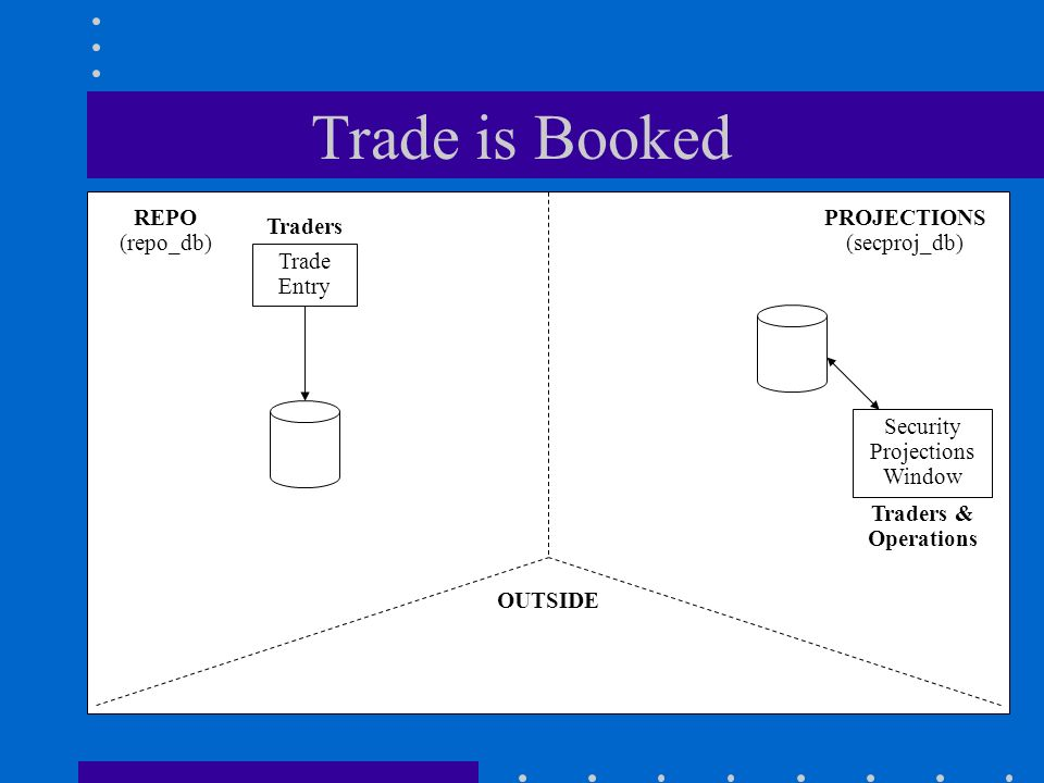Trade is Booked REPO (repo_db) PROJECTIONS (secproj_db) Trade Entry Traders Security Projections Window Traders & Operations OUTSIDE