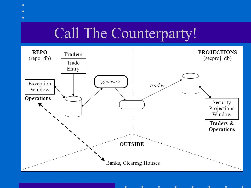 Call The Counterparty.